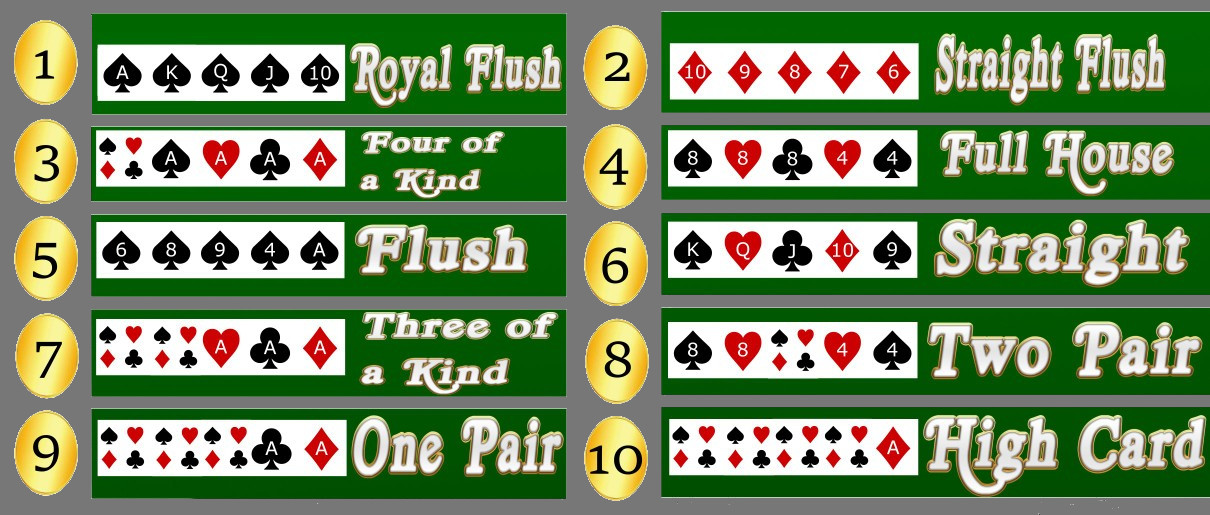 Poker hands infographic